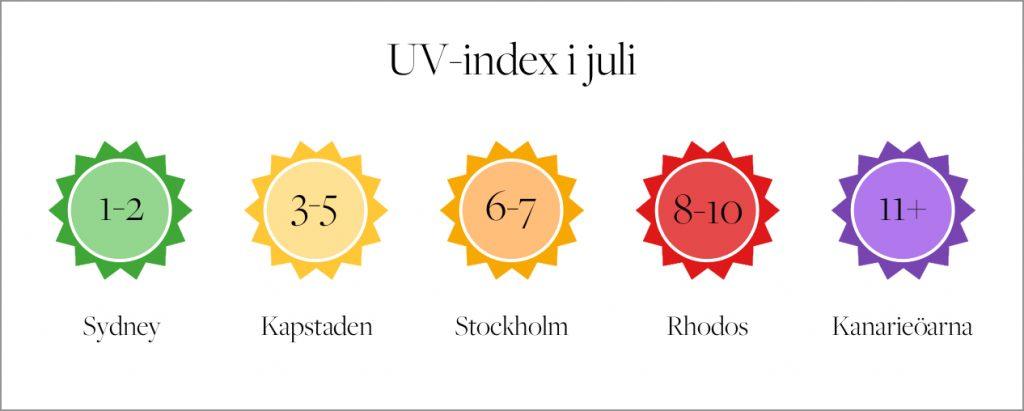vad betyder uv index
